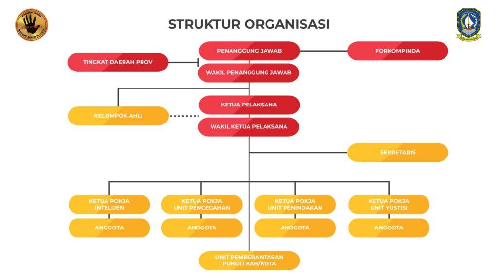 struktur organisasi saber pungli kepri